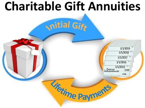 Charitable Gifts - charitable gift annuities