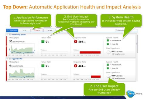 What Does Impact On A Application Ppt Dynatrace 6 0 Concepts Powerpoint