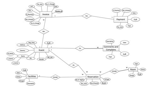 convert er diagram to relational schema exle database converting an er diagram into relational scheme