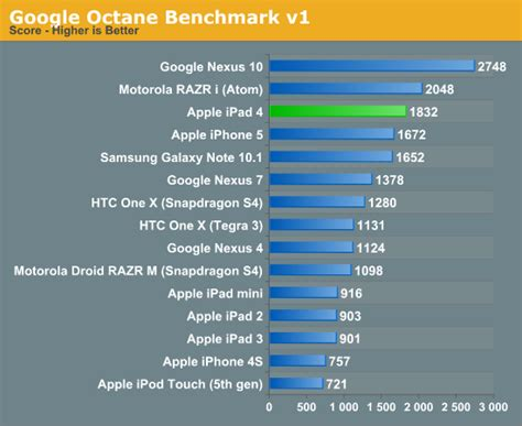 octane bench cpu performance memory bandwidth ipad 4 late 2012 review