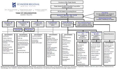 hospital organizational chart srmc organization chart