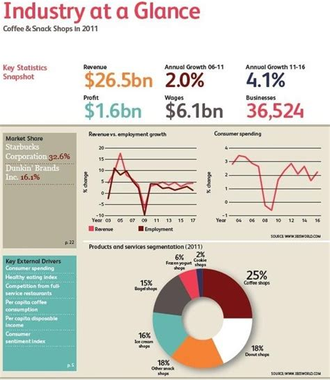 What is starbucks market share globally and in the US?   Quora