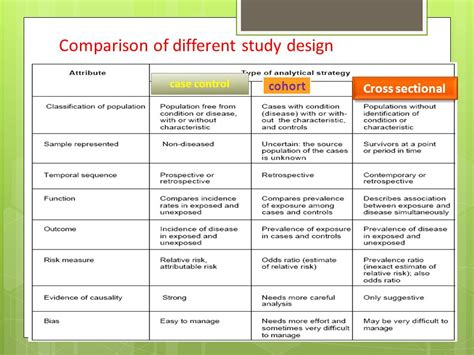difference between cross sectional and cohort cross sectional study ppt video online download