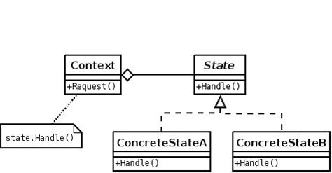 state pattern java exle on java hell a simple exle of the state design pattern