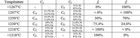 règle des segments inverses diagramme de phase cours