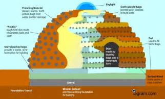 Adobe Style House Plans superadobe super sustainable building phenomenon the