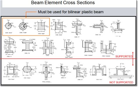 section of modulus bar beam element in advanced nonlinear analysis siemens