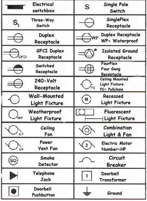 Blueprint Symbols electrical blueprint symbols quotes