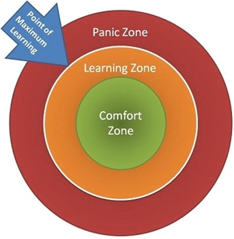 comfort zone stretch zone panic zone the kayaking learning curve find your quot zone quot 183 small
