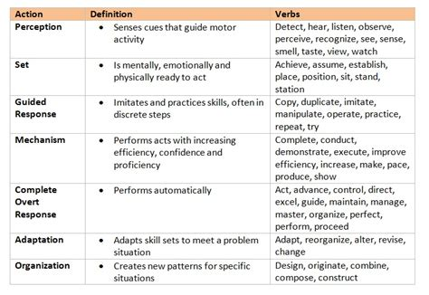 bloom s taxonomy a focus on learning outcomes
