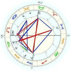 matt dillon heaven help us kevin dillon horoscope for birth date 19 august 1965