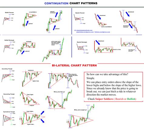 stock pattern picture chart patterns chart patterns and stock options
