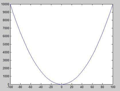 tutorialspoint graph matlab plotting