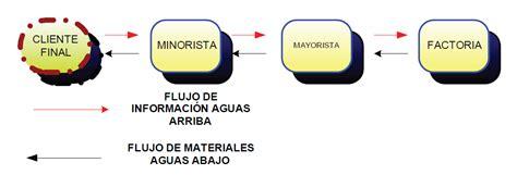 cadenas de suministros colaborativas modelaci 243 n din 225 mica de sistemas de informaci 243 n din 225 mica