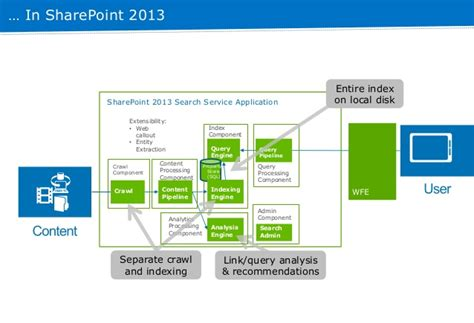 Search Sharepoint 2013 Sharepoint 2013 Search Topology And Optimization