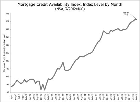 Mba Mortgage Credit Availability Index by Mortgage Credit Availability Goes Up In February