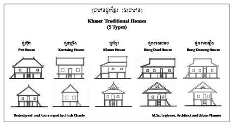 types of traditional houses ki media golden memories