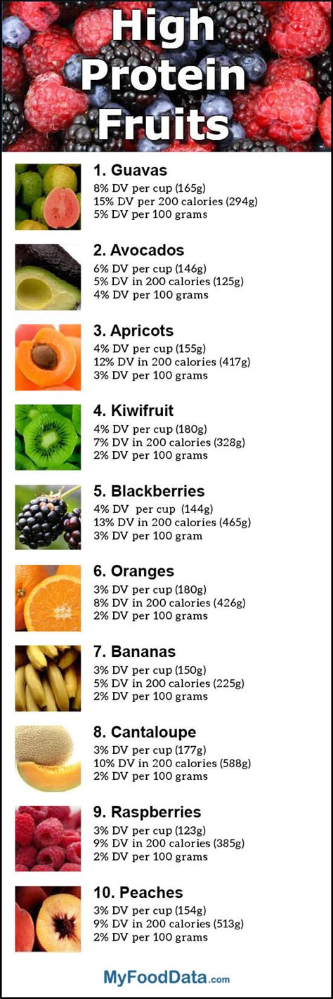 fruit with protein top 10 fruits highest in protein