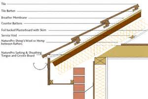 tongue and groove roof sheathing