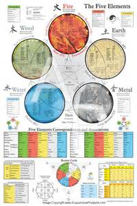 Five Elements Five Element Acupuncture Poster 24 X 36