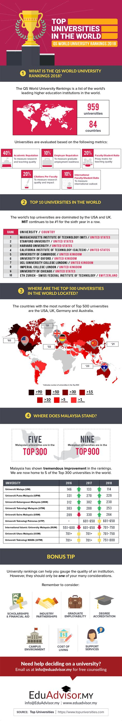 Top Mba Schools In The World Qs by Top Universities In The World Qs World Rankings 2018