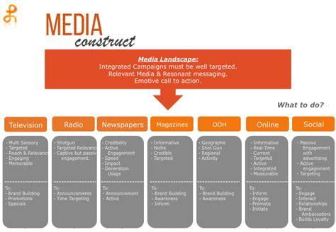advertising plan powerhouse advertising strategy