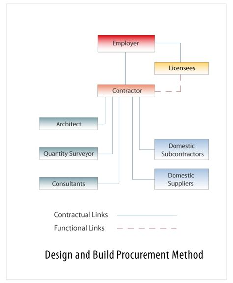 how do design and build contracts work procurement