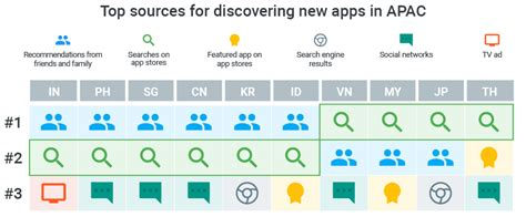 best ways to go about acquiring a payday advance 3 ways to uncover and acquire high value app users in apac