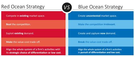 blue strategy diagram blue strategy by w chan and ren 233 e mauborgne