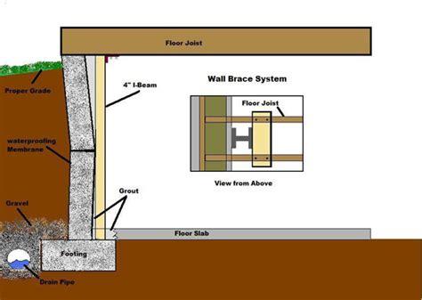 basement wall bracing basement wall bracing newhairstylesformen2014