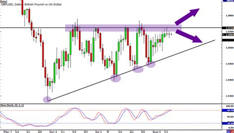 swing trading calculator gbp usd trading the ascending triangle breakout