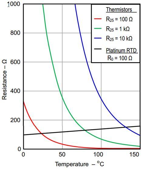 thermocouple resistance values temperature sensors thermocouple vs rtd vs thermistor vs semiconductor ic