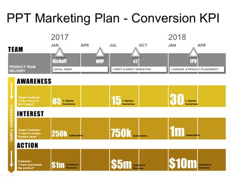 marketing template powerpoint marketing plan template conversion funnel