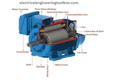 3 phase induction electric motor basic parts of a three phase 3 փ squirrel cage induction motor learning electrical engineering