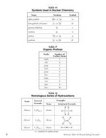 chemistry reference tables by juan betancourt page 6 issuu