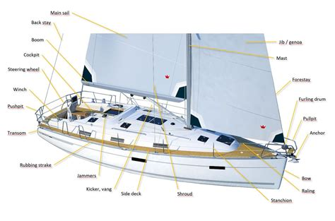 sailing boat names parts sailing yacht parts diagram rigging on a picture 4sailors