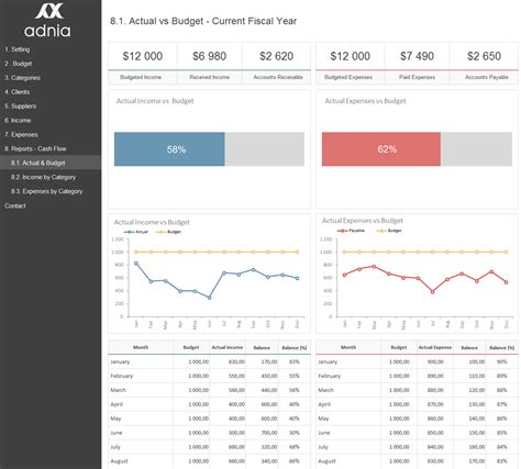 Excel Dashboard Exles Adnia Solutions Budget Dashboard Excel Template