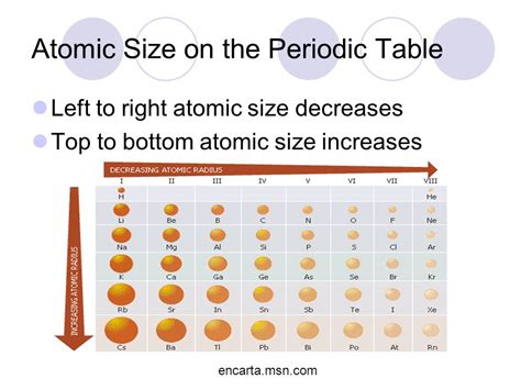 Atomic Structure and the Periodic Table - ppt video online ... Atomic Radius Size Periodic Table