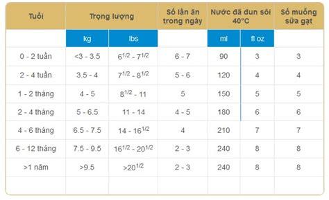 Pregestimil 400g sữa pregestimil lipil 400g 0 12 th 225 ng cho trẻ dị ứng