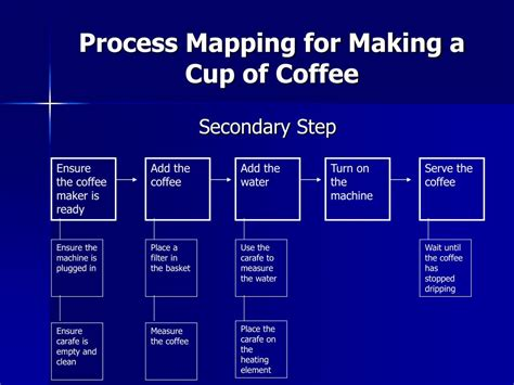 Process Of A Cup Of by Ppt A Blueprint For Clinical Research Standard