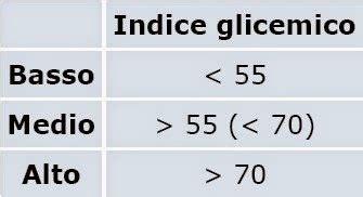 alimenti ricchi di carboidrati a basso indice glicemico quali sono gli alimenti a basso indice glicemico