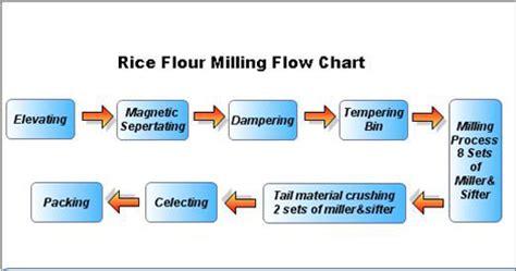 rice flowchart rice flour milling flow chart