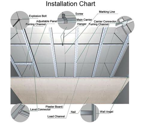 How To Install Gypsum Board Ceiling by Gypsum Boards Thalas Industry Ltd
