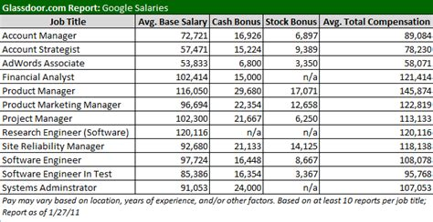 Salary Of Mba In Canada Per Month by Want A At Here S What You Need To