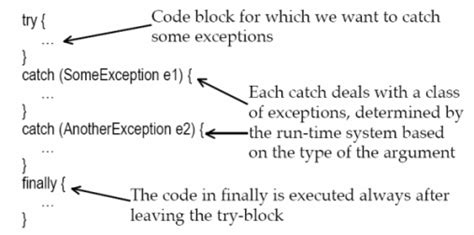 tutorial java try catch core java interview questions exception interview
