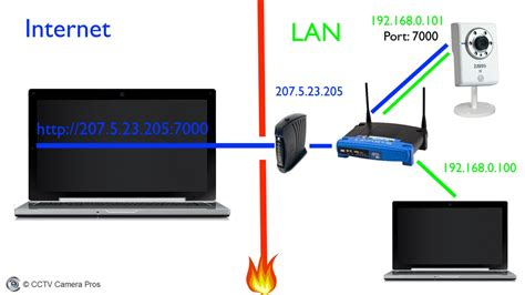 access forwarding forwarding and remote access setup guide for ip cameras