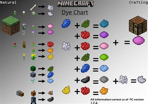 minecraft dye colors minecraft possible combinations of colour from