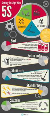 getting to grips with 5s infographic