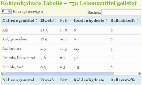 fructose tabelle pdf kohlenhydrate tabelle abnehmen ohne sport die besten