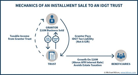 intentionally defective grantor trust diagram installment sale to an idgt to reduce estate taxes